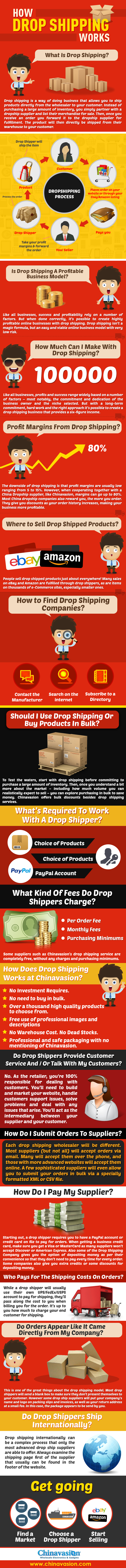 How Drop Shipping Works? [Infographic]