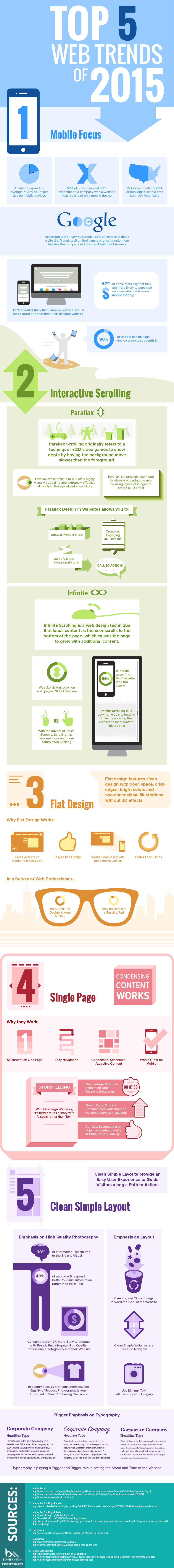 Top 5 Web Design Trends For 2015