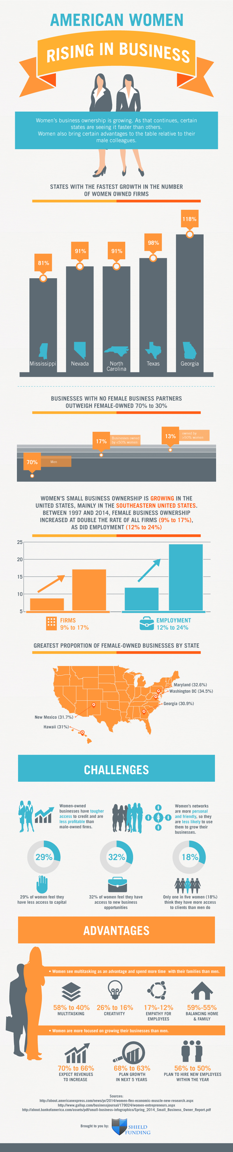 American Women Rising in Business