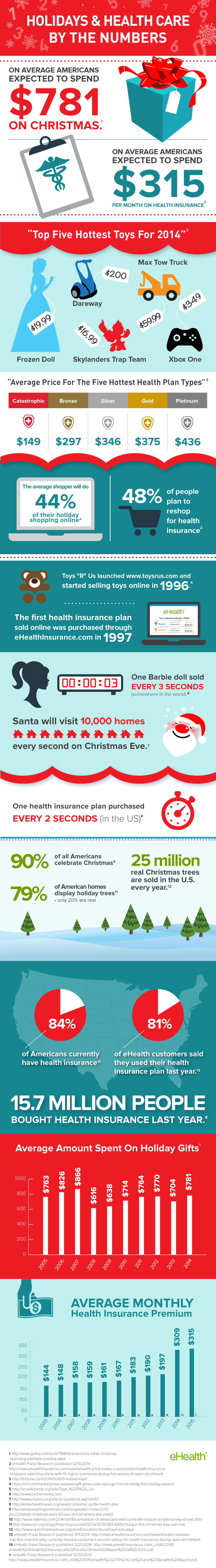 Holidays and Health Care by the Numbers