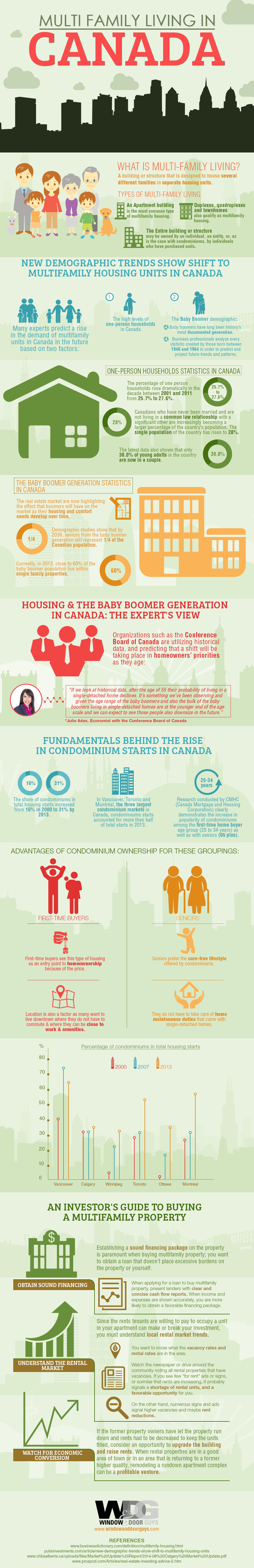The Rise of Multi-Family Living in Canada