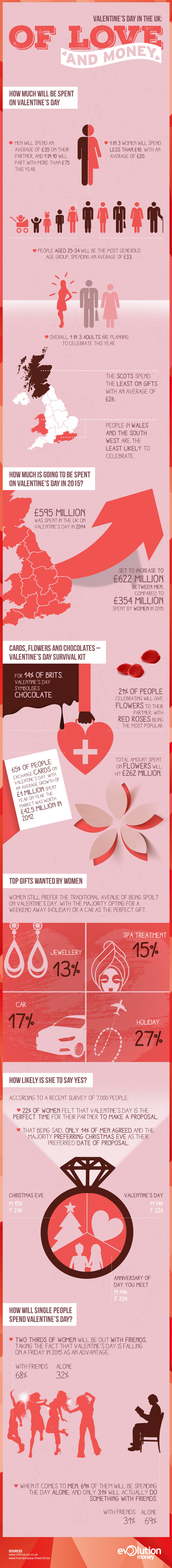 Of Love & Money: Valentine's Day in the UK