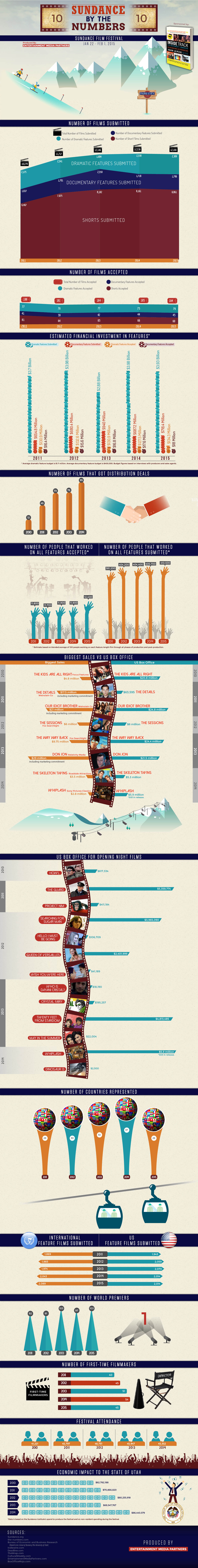 Sundance 2015 By The Numbers