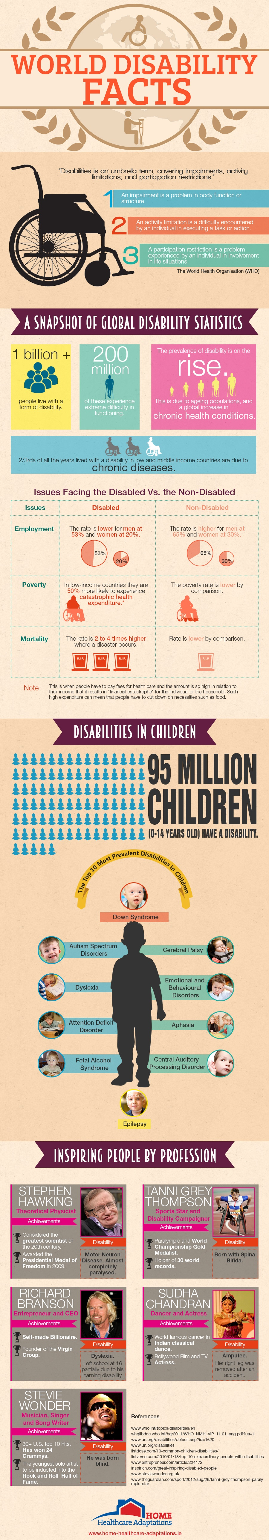 World Disability Facts