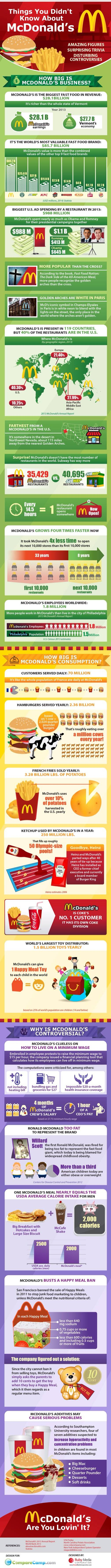 Things You Never Knew About McDonald's