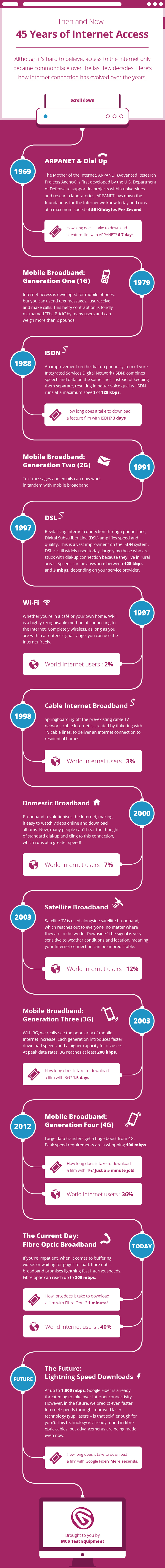 Then and Now - 45 Years of Internet Access