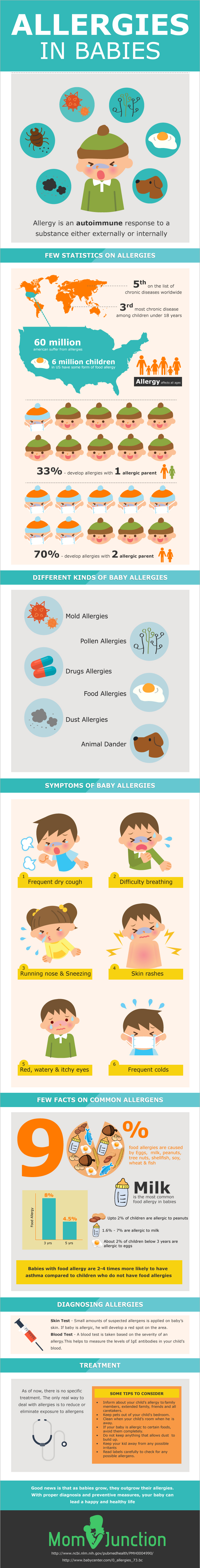 How to Treat Allergies in Babies