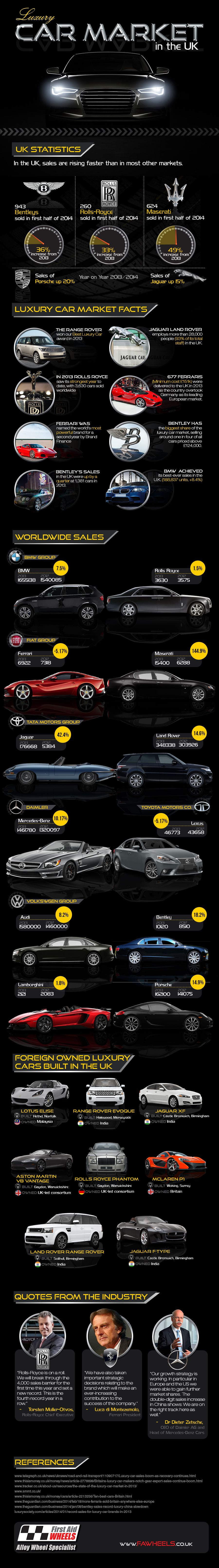 Luxury Car Market Growth in the UK
