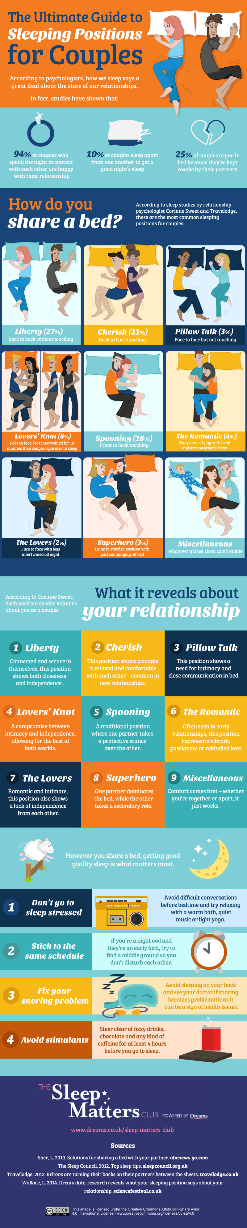 The Ultimate Guide to Sleeping Positions for Couples