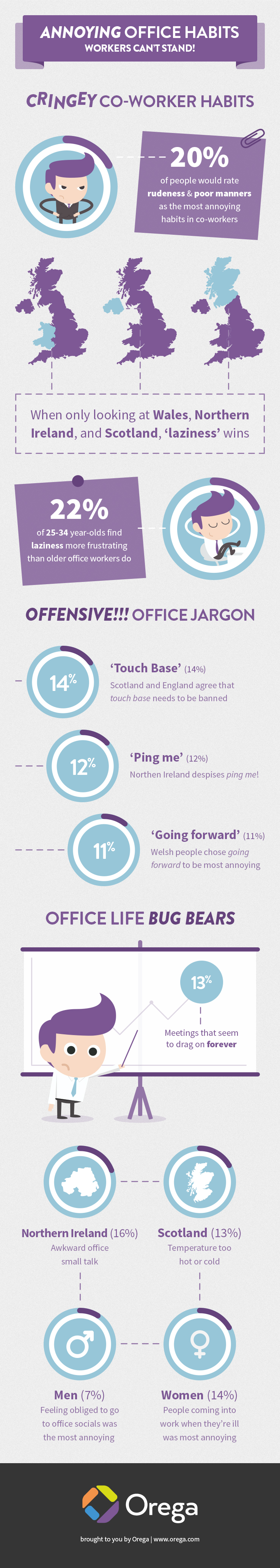 Annoying Office Habits Workers Just Can't Stand