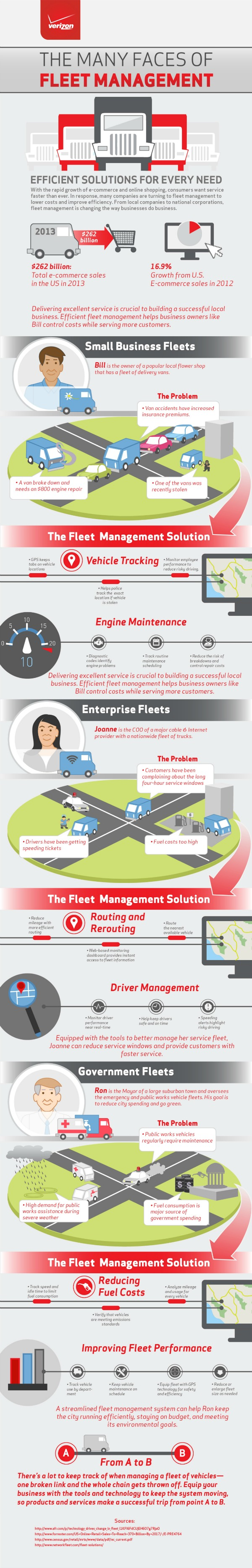The Many Faces of Fleet Management