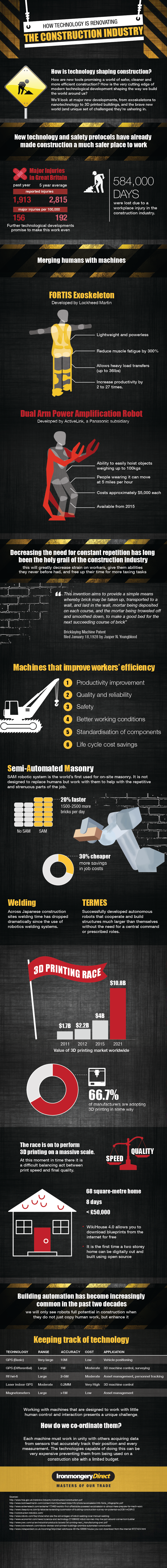 How Technology is Renovating the Construction Industry