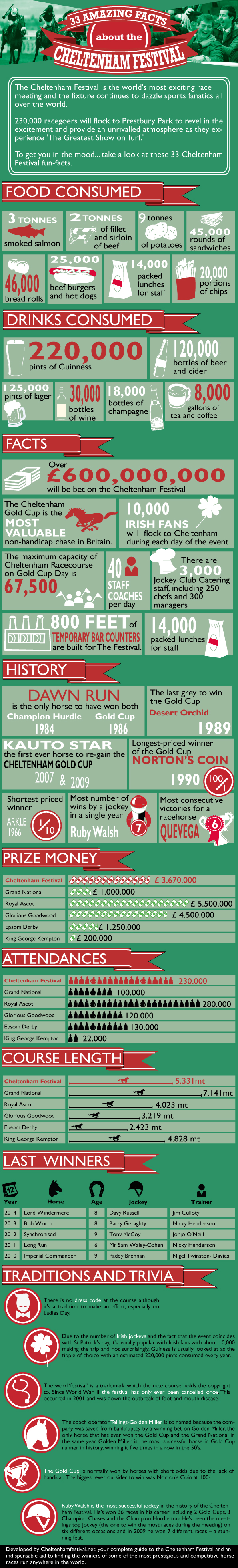 33 Amazing Facts About the Cheltenham Festival