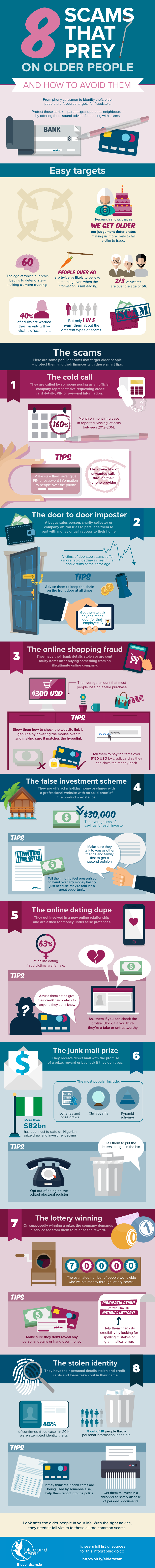 8 Scams That Prey on Older People