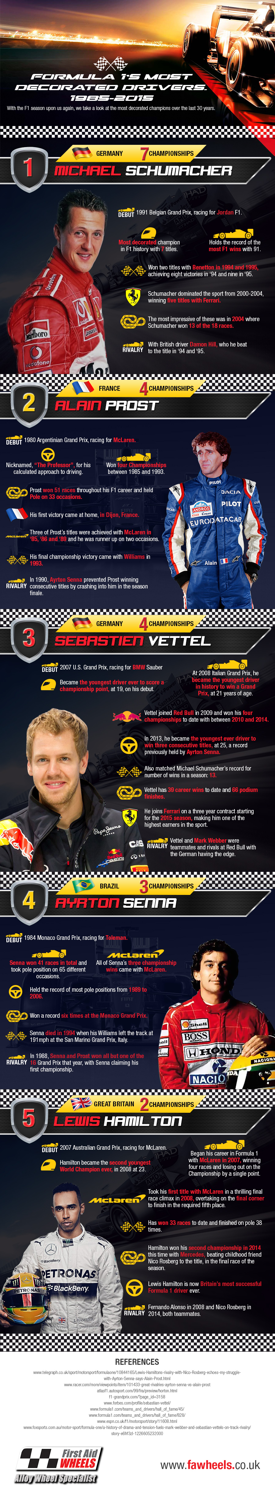 Formula One's Most Decorated Drivers