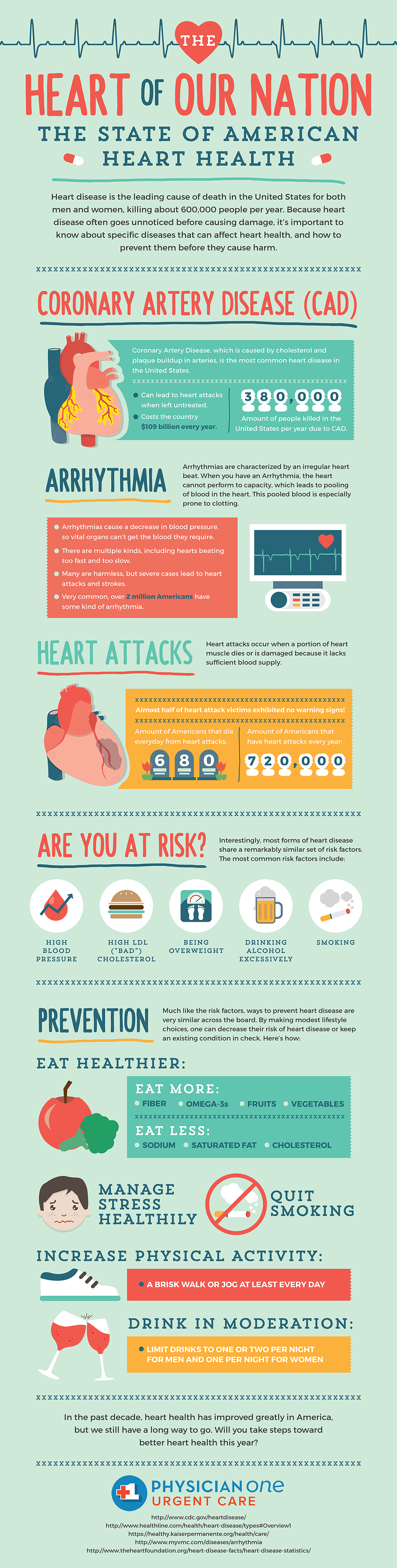 Heart of our Nation: The State of American Heart Health