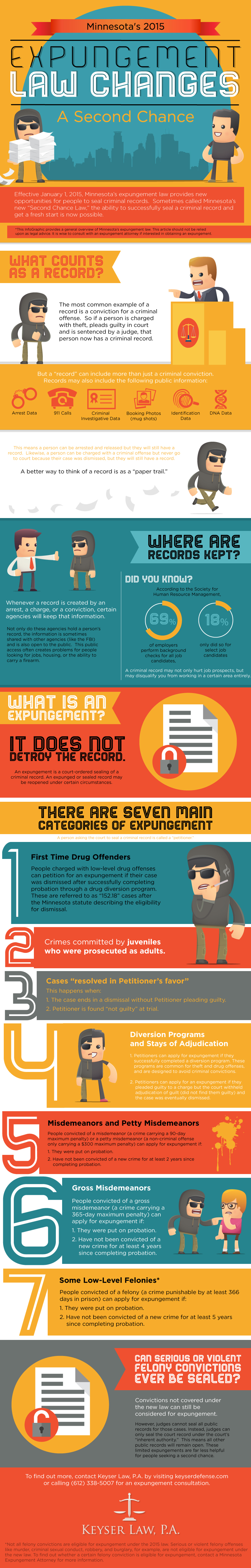 Minnesota's Expungement Law Explained - A Visual Guide