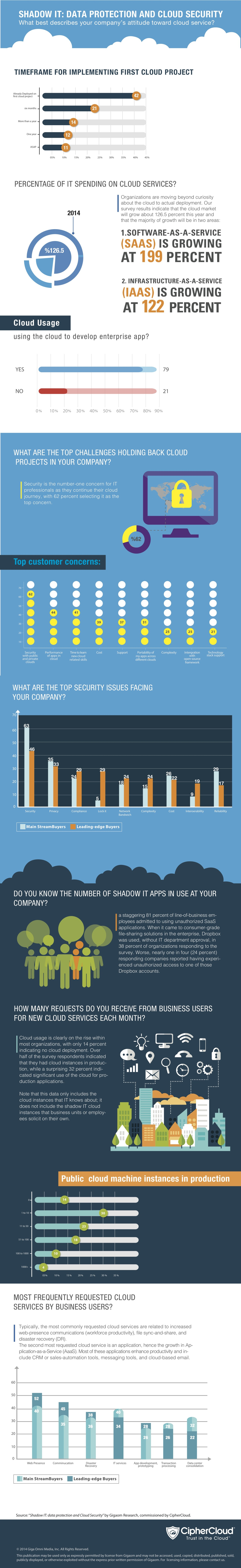 Shadow IT Cloud Data Security
