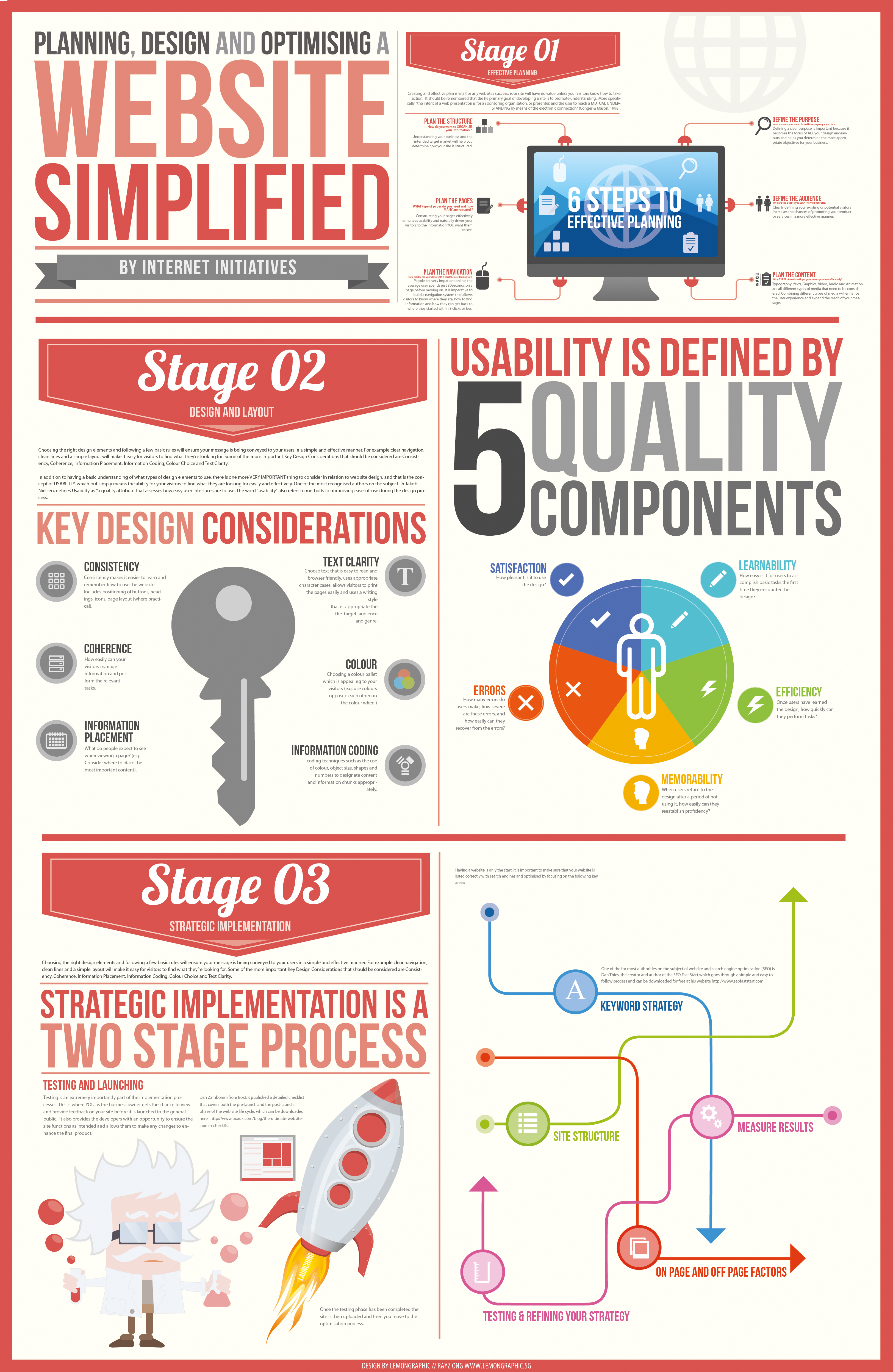 Planning optimizing your website infographic for Room planning website