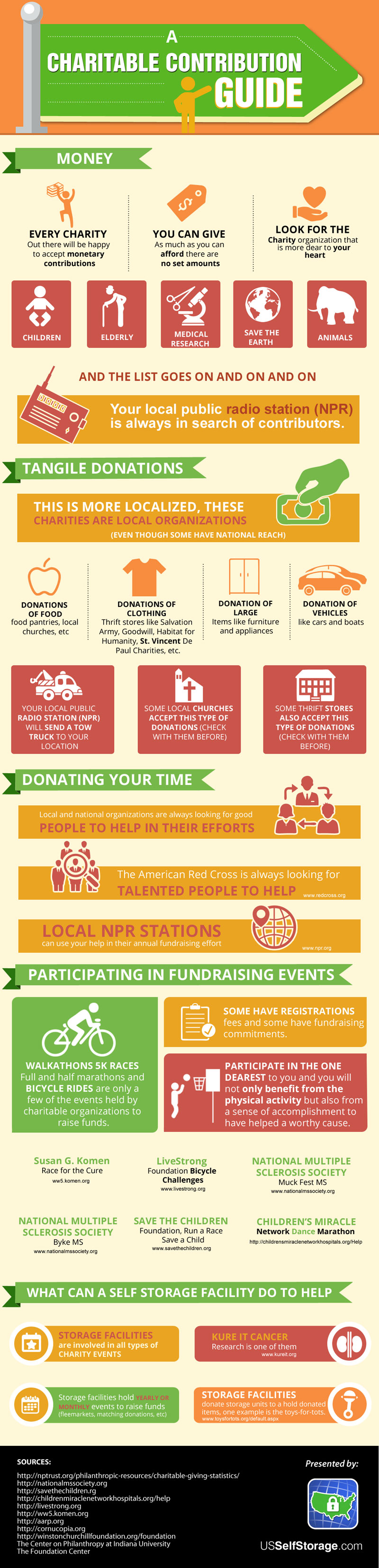 A Charitable Contribution Guide