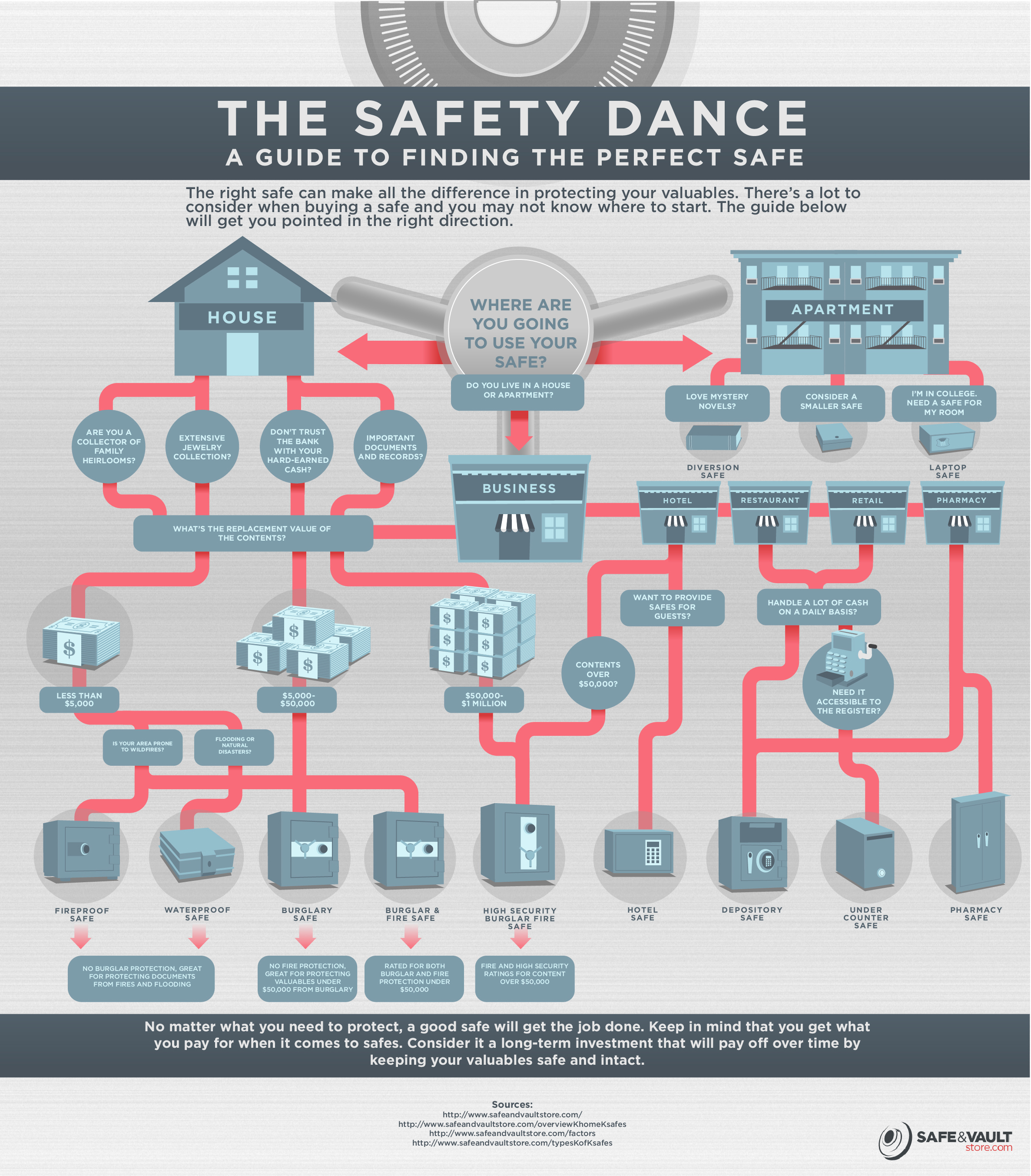 The Safety Dance: A Guide to Finding the Right Safe