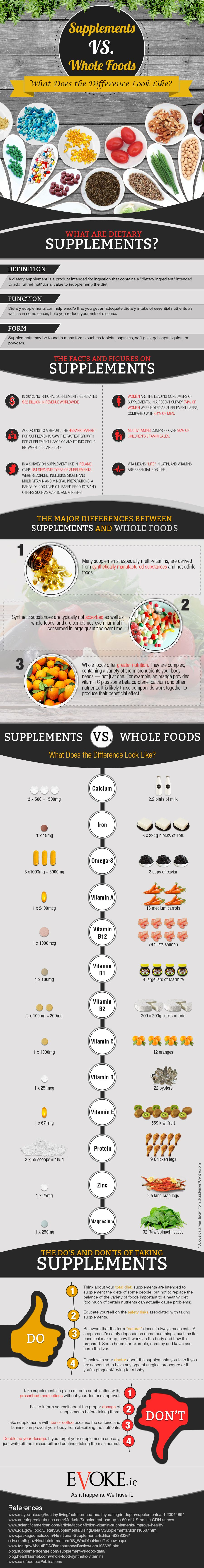 Supplements vs. Whole Foods: What Does the Difference Look Like