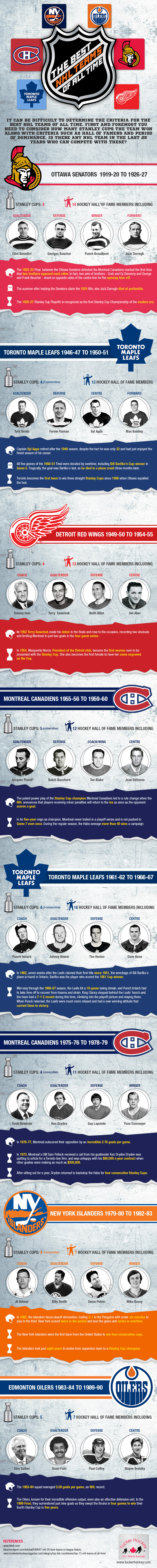 The Best NHL Teams of All Time