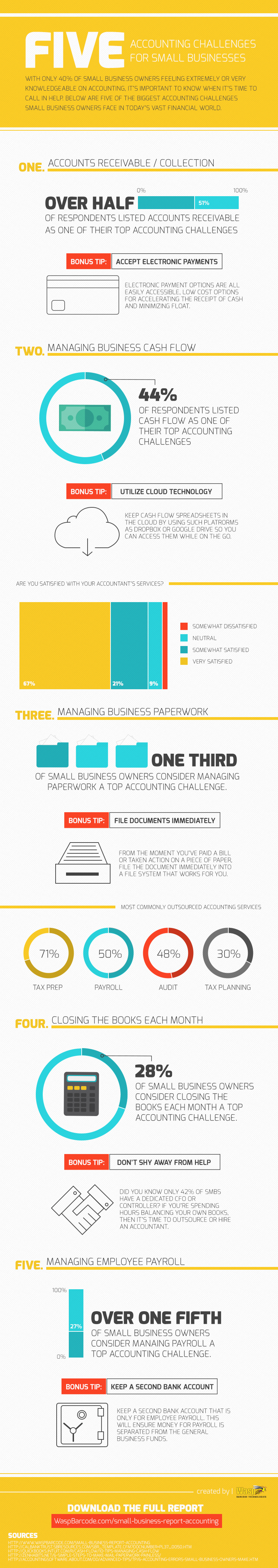 5 Accounting Challenges for Small Businesses