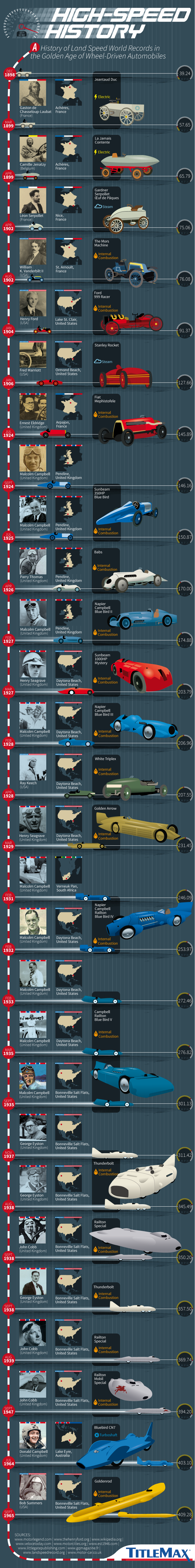High-Speed History: A Timeline of Landspeed World Records