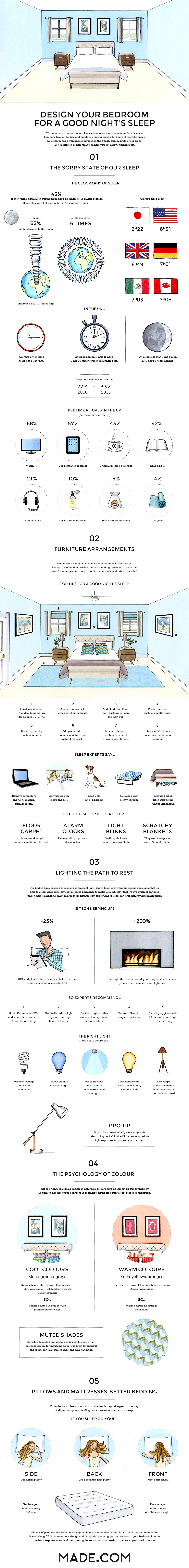 Design Your Bedroom For a Good Night's Sleep