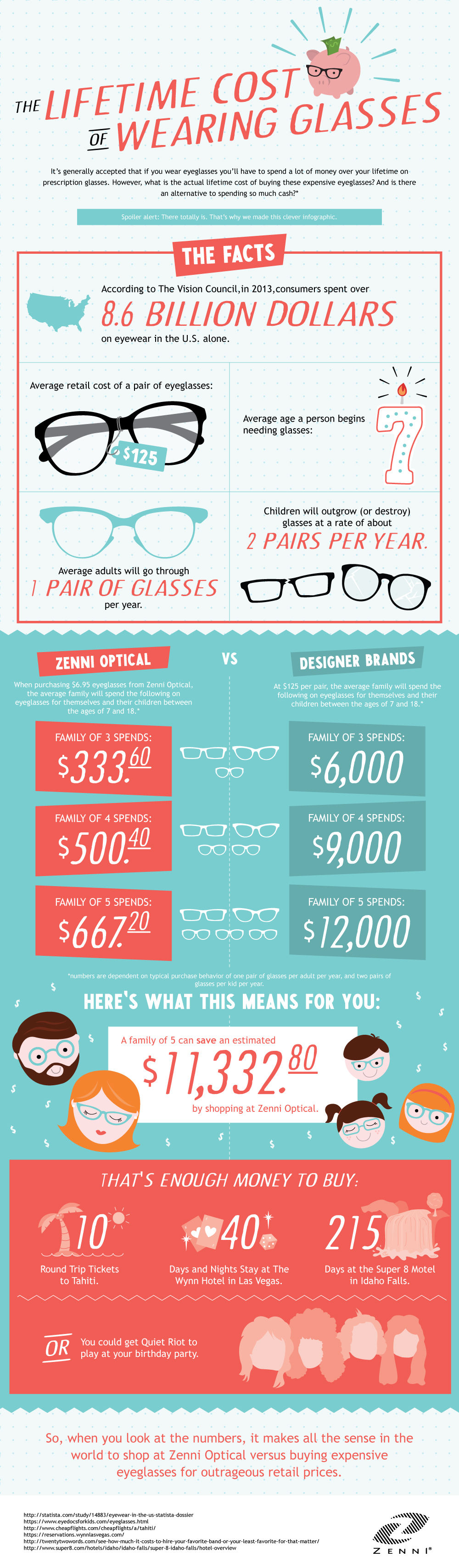 The Lifetime Cost of Wearing Glasses
