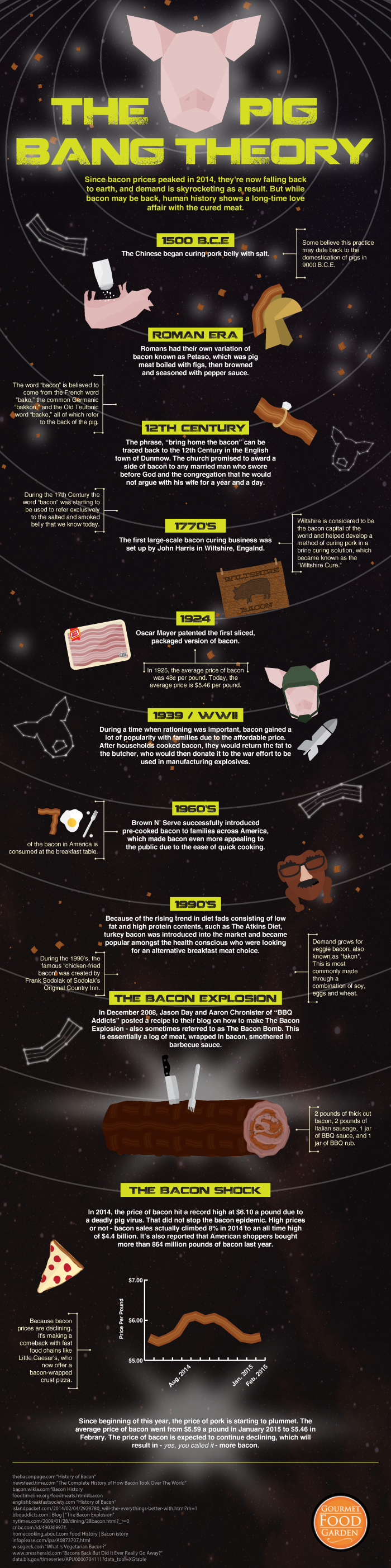 Bacon, Bombs, and Bacon Bombs: An Illustrated History