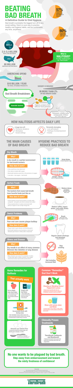 Beating Bad Breath
