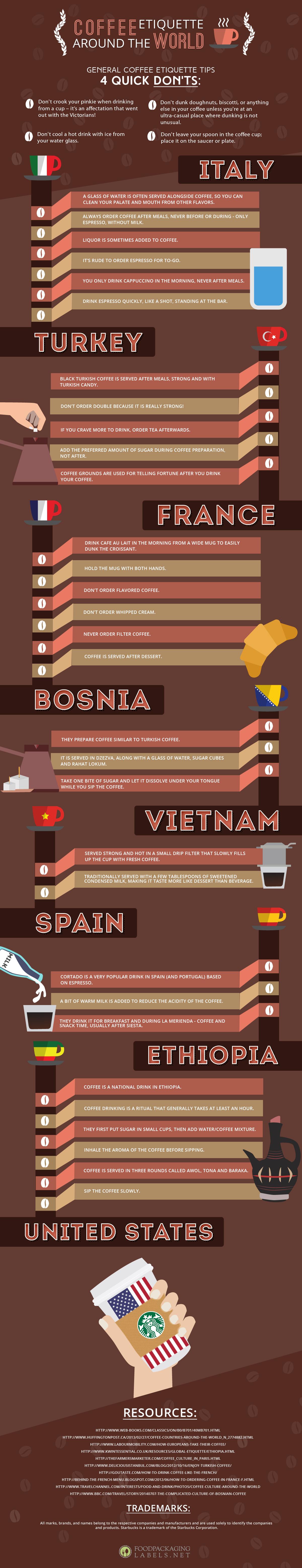 Coffee Etiquette Around the World