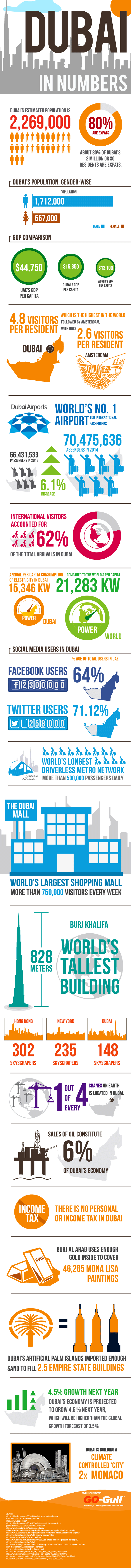 Dubai Interesting Statistics and Facts