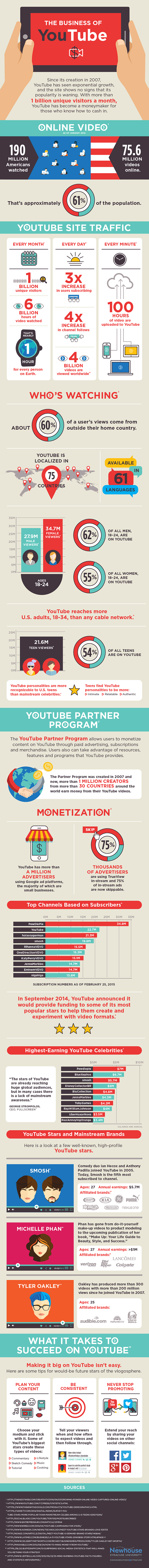 The Business of Youtube