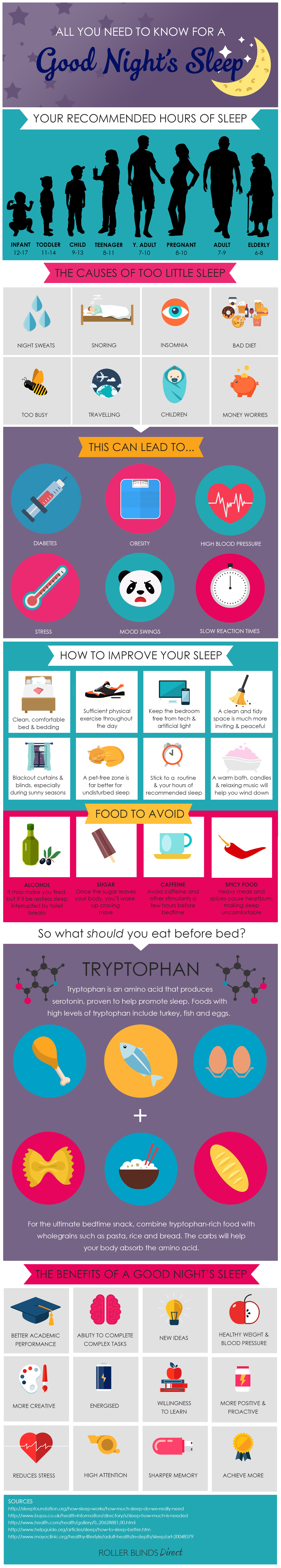 All You Need To Know For A Good Night's Sleep