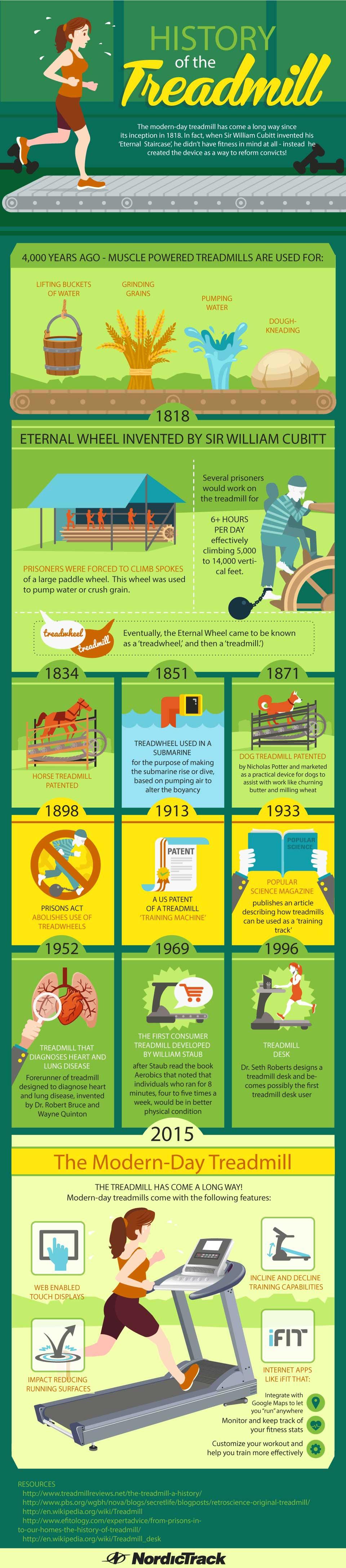 History of the Treadmill