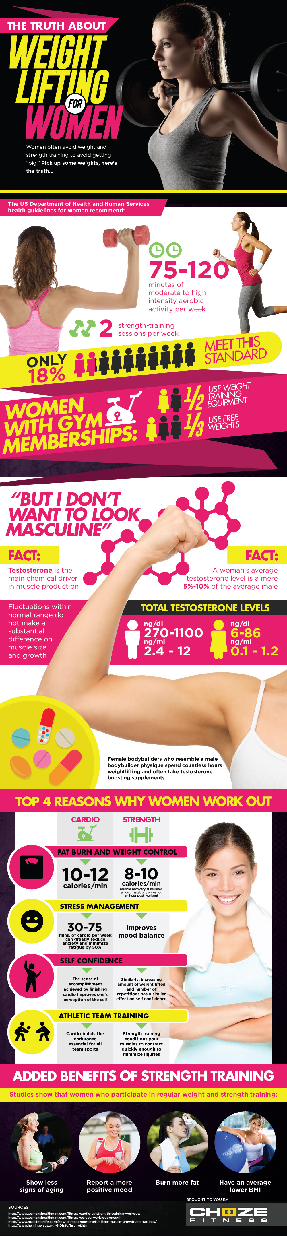 The Truth About Women's Weightlifting