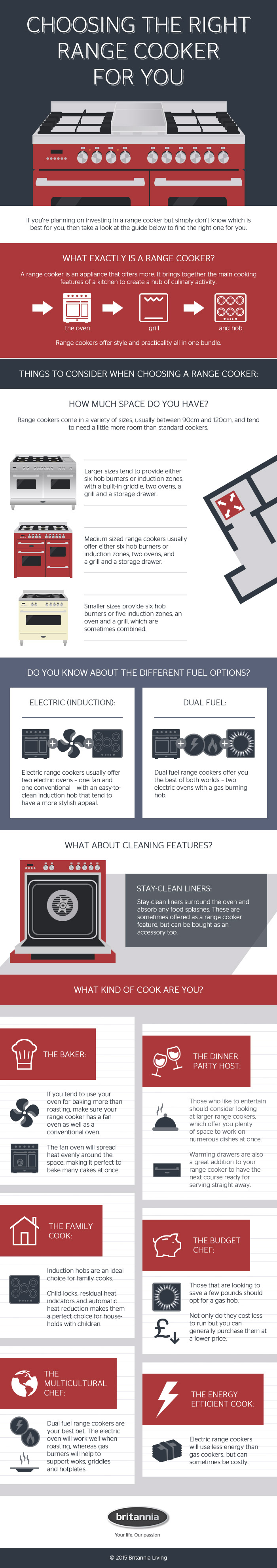 Choosing the Right Range Cooker For You
