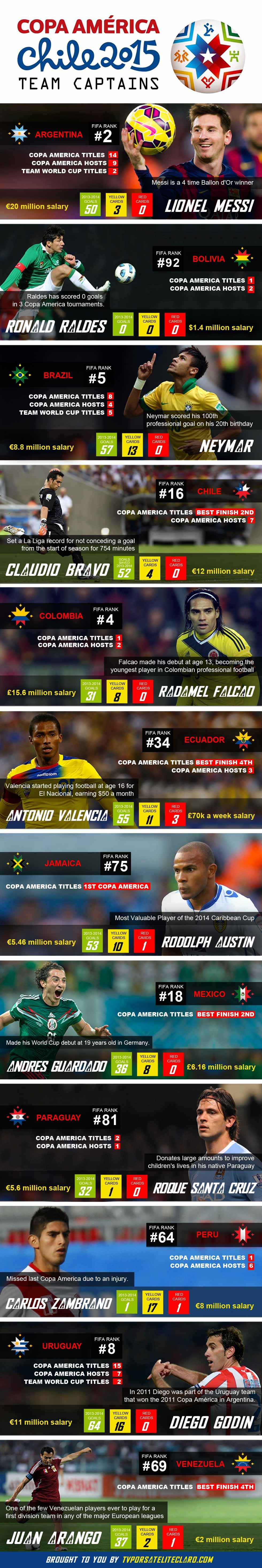 Copa America 2015 - Team Captains