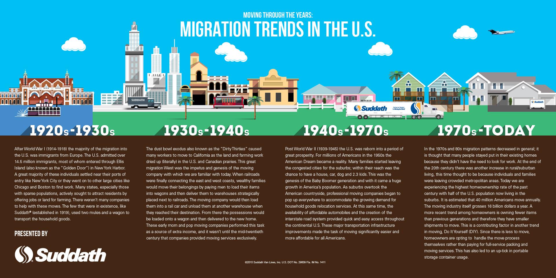 Migration Trends in the U.S.