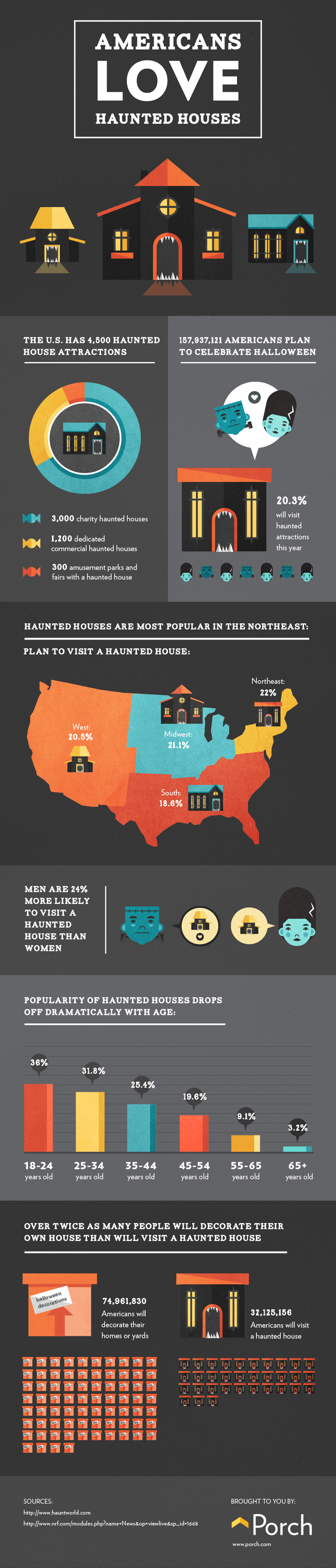 Americans Love Haunted Houses
