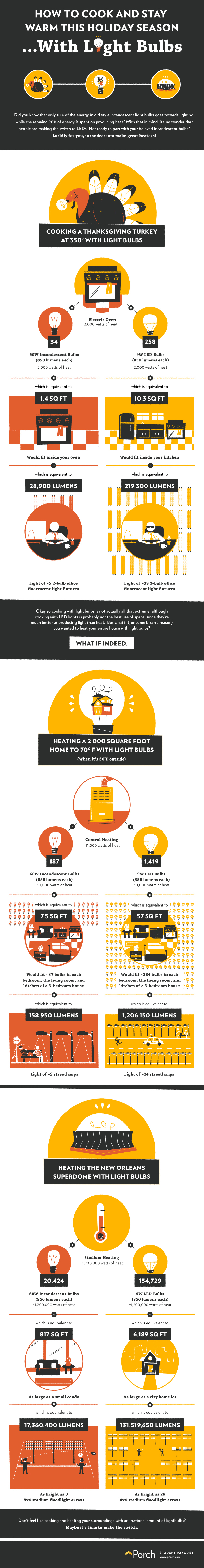 How to Cook & Stay Warm With Light Bulbs