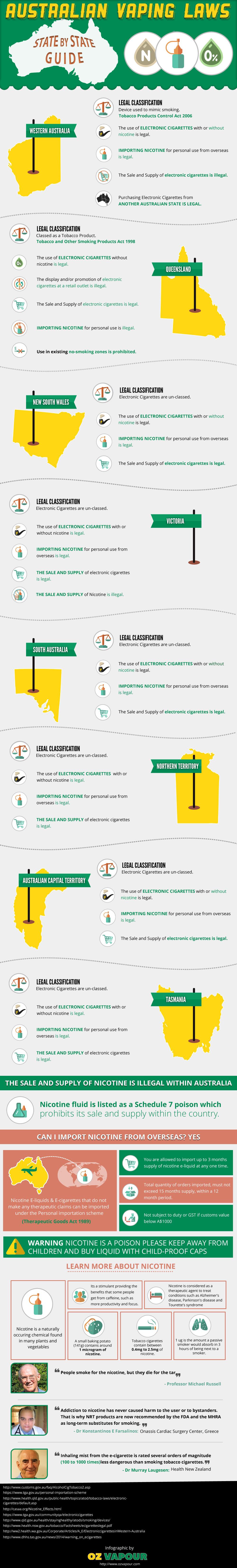 Australian Vaping Laws