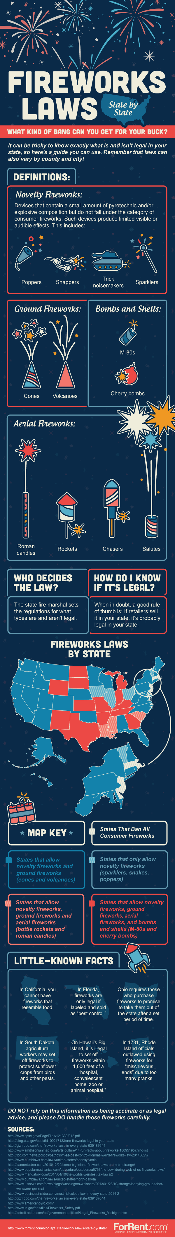 Fireworks Laws State By State