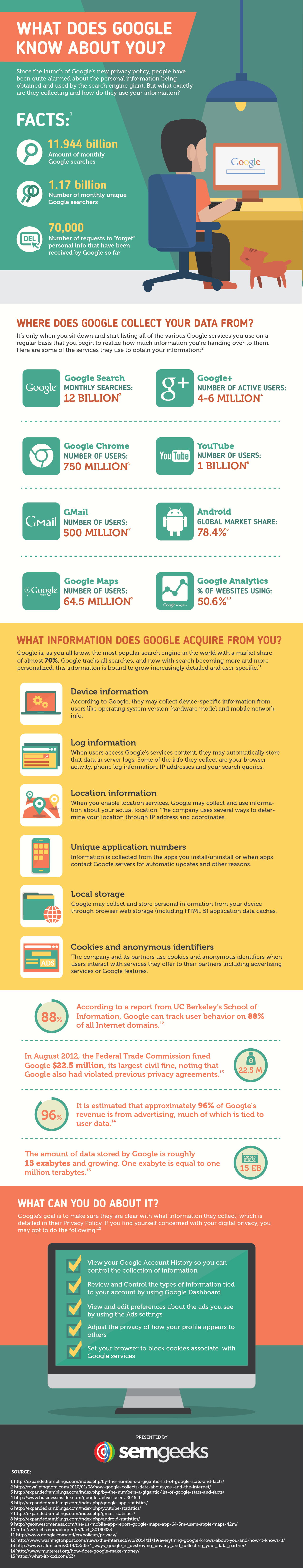 What Types of Information Does Google Collect About Us?