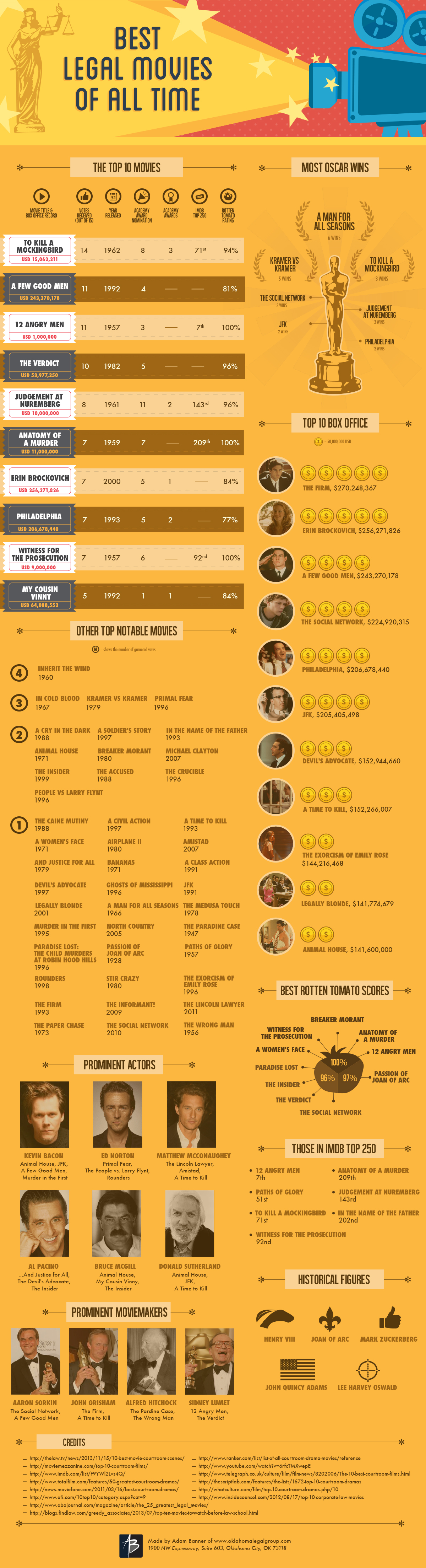 Best Legal Movies All Time Infographic