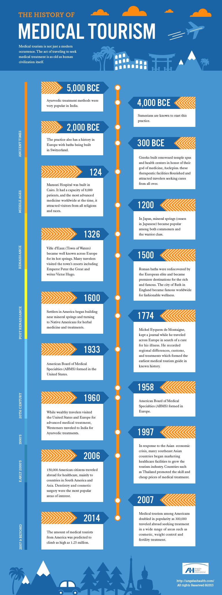 The History of Medical Tourism