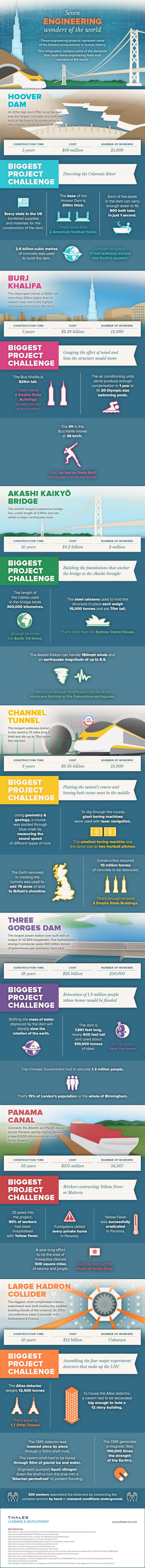 Seven Engineering Wonders of the World